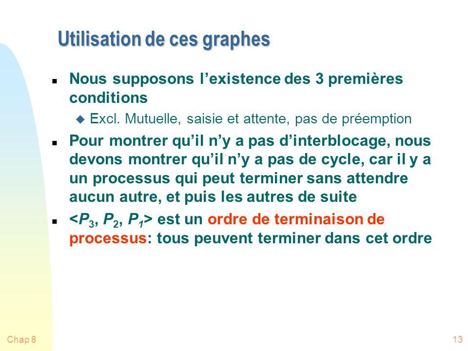 Chap 813 Utilisation de ces graphes n Nous supposons lexistence des 3 premières conditions u Excl.