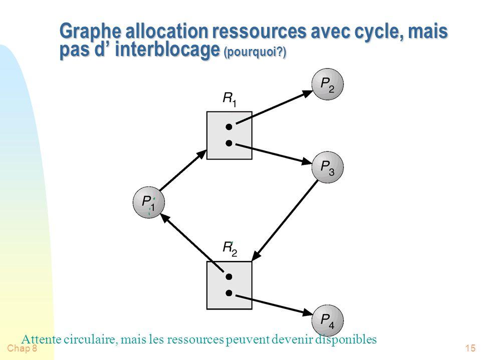 Chap 815 Graphe allocation ressources avec cycle, mais pas d interblocage (pourquoi?) Attente circulaire, mais les ressources peuvent devenir disponibles