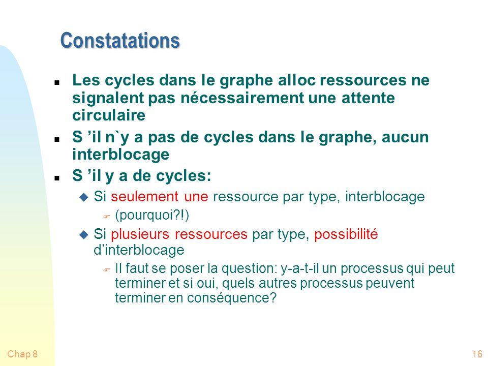 Chap 816 Constatations n Les cycles dans le graphe alloc ressources ne signalent pas nécessairement une attente circulaire n S il n`y a pas de cycles dans le graphe, aucun interblocage n S il y a de cycles: u Si seulement une ressource par type, interblocage F (pourquoi?!) u Si plusieurs ressources par type, possibilité dinterblocage F Il faut se poser la question: y-a-t-il un processus qui peut terminer et si oui, quels autres processus peuvent terminer en conséquence?