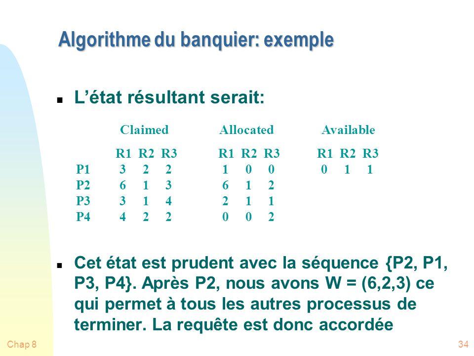 Chap 834 Algorithme du banquier: exemple n Cet état est prudent avec la séquence {P2, P1, P3, P4}.