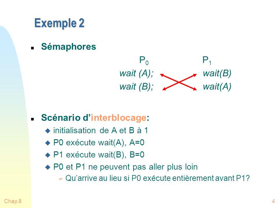 Chap 84 Exemple 2 n Sémaphores P 0 P 1 wait (A);wait(B) wait (B);wait(A) n Scénario dinterblocage: u initialisation de A et B à 1 u P0 exécute wait(A), A=0 u P1 exécute wait(B), B=0 u P0 et P1 ne peuvent pas aller plus loin F Quarrive au lieu si P0 exécute entièrement avant P1?