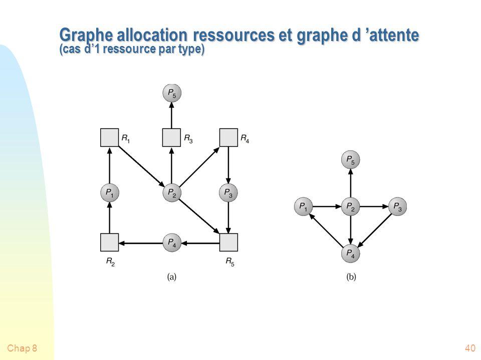 Chap 840 Graphe allocation ressources et graphe d attente (cas d1 ressource par type)
