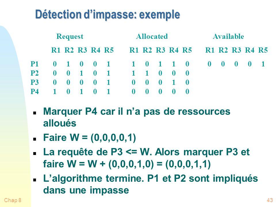 Chap 843 Détection dimpasse: exemple n Marquer P4 car il na pas de ressources alloués n Faire W = (0,0,0,0,1) n La requête de P3 <= W.
