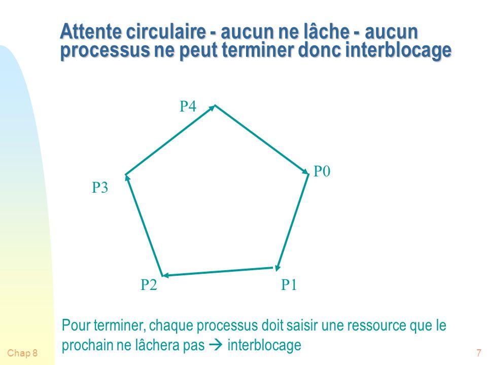Chap 87 Attente circulaire - aucun ne lâche - aucun processus ne peut terminer donc interblocage P0 P1P2 P3 P4 Pour terminer, chaque processus doit saisir une ressource que le prochain ne lâchera pas interblocage
