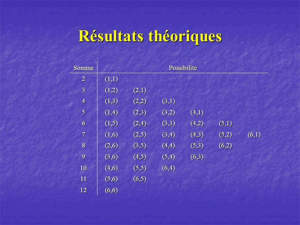 Résultats théoriques SommePossibilité 2(1,1) 3(1,2)(2,1) 4(1,3)(2,2)(3,1) 5(1,4)(2,3)(3,2)(4,1) 6(1,5)(2,4)(3,3)(4,2)(5,1) 7(1,6)(2,5)(3,4)(4,3)(5,2)(