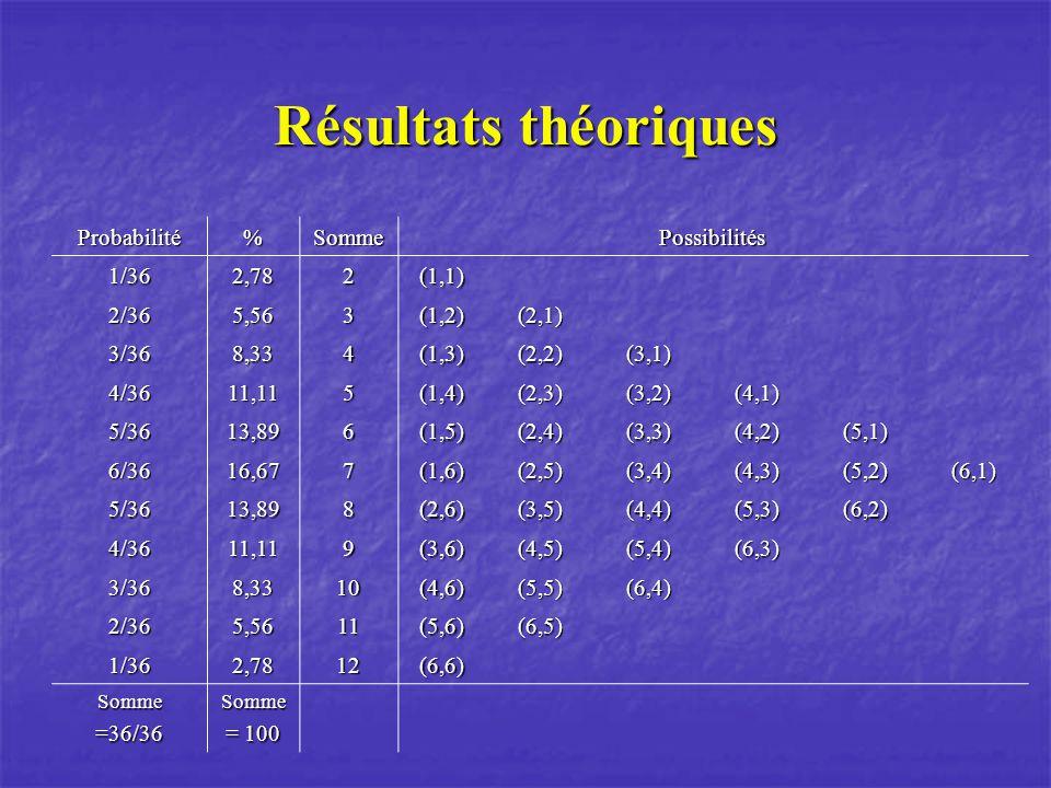 Probabilité%SommePossibilités 1/362,782(1,1) 2/365,563(1,2)(2,1) 3/368,334(1,3)(2,2)(3,1) 4/3611,115(1,4)(2,3)(3,2)(4,1) 5/3613,896(1,5)(2,4)(3,3)(4,2