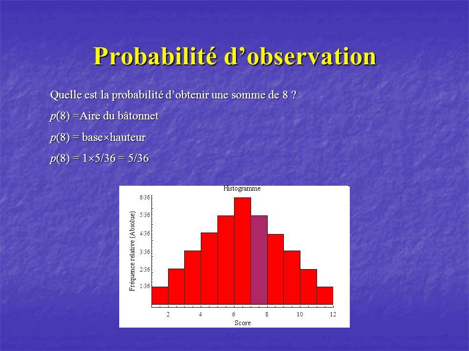 Probabilité dobservation Quelle est la probabilité dobtenir une somme de 8 ? p(8) =Aire du bâtonnet p(8) = base hauteur p(8) = 1 5/36 = 5/36 1/36 2/36