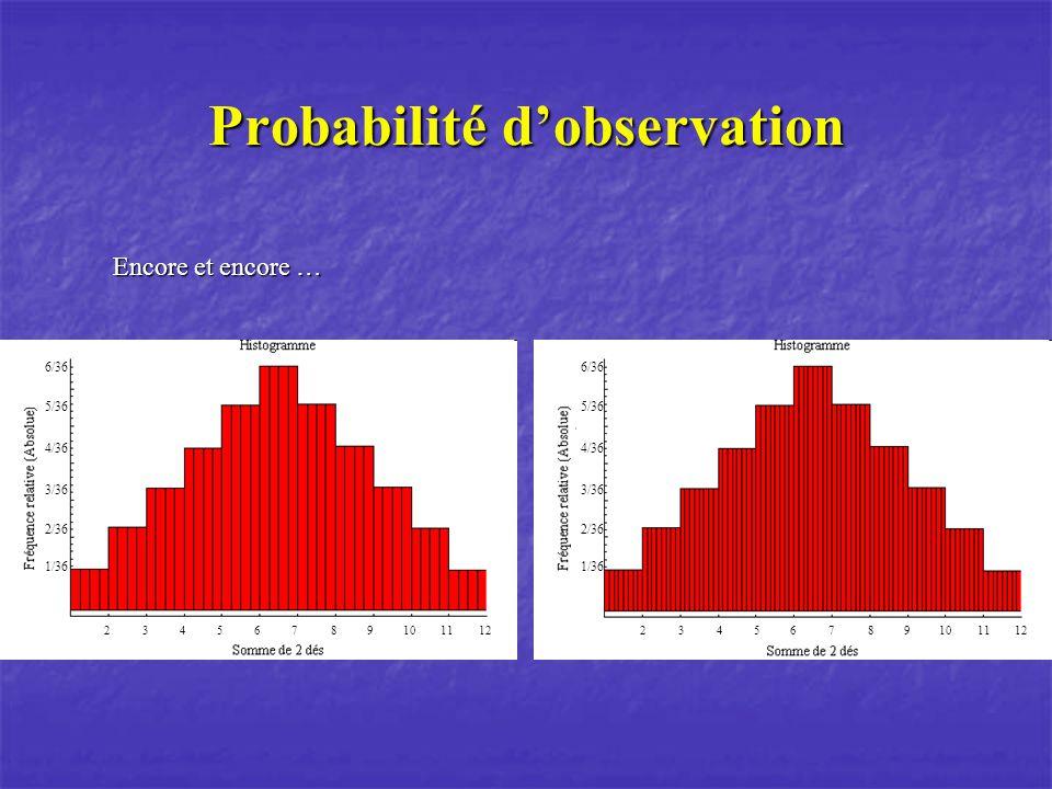 Probabilité dobservation Encore et encore … 1/36 2/36 3/36 4/36 5/36 6/36 23456789101112 1/36 2/36 3/36 4/36 5/36 6/36 23456789101112