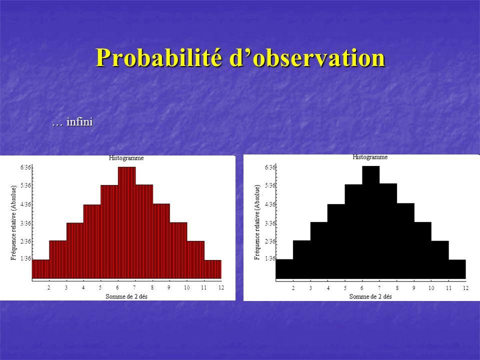 Probabilité dobservation … infini 1/36 2/36 3/36 4/36 5/36 6/36 23456789101112 1/36 2/36 3/36 4/36 5/36 6/36 23456789101112