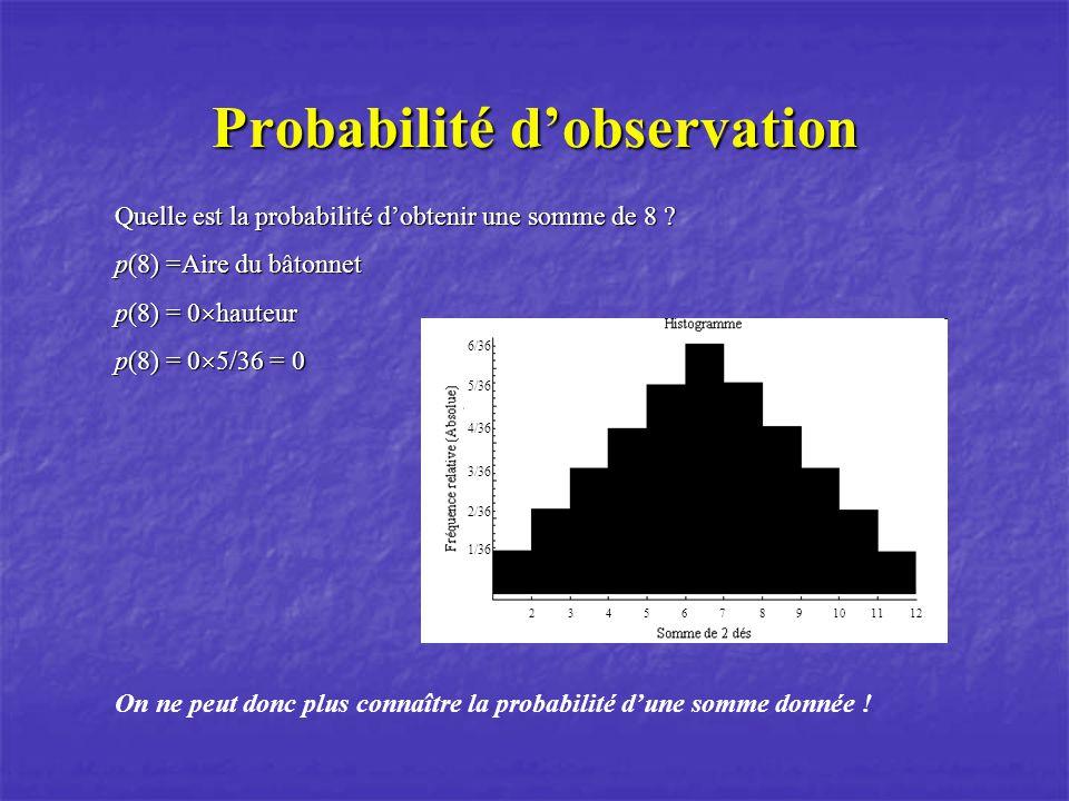Probabilité dobservation Quelle est la probabilité dobtenir une somme de 8 ? p(8) =Aire du bâtonnet p(8) = 0 hauteur p(8) = 0 5/36 = 0 1/36 2/36 3/36