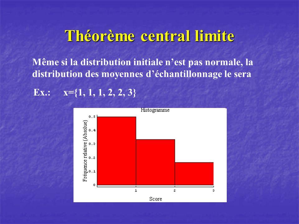 Théorème central limite Même si la distribution initiale nest pas normale, la distribution des moyennes déchantillonnage le sera Ex.: x={1, 1, 1, 2, 2