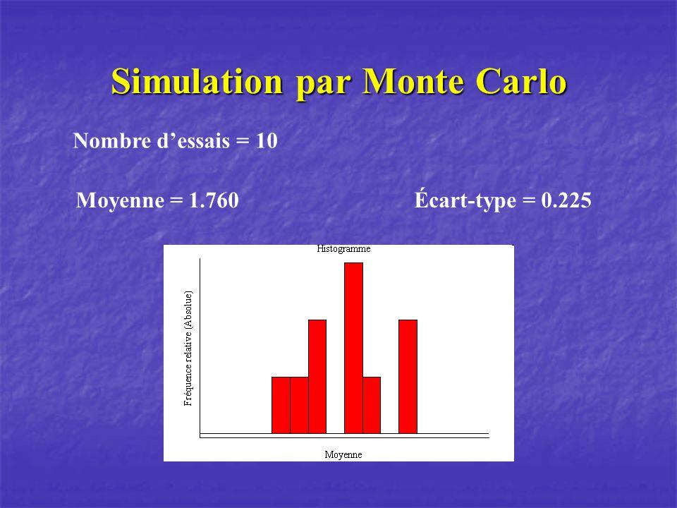 Simulation par Monte Carlo Nombre dessais = 10 Moyenne = 1.760 Écart-type = 0.225