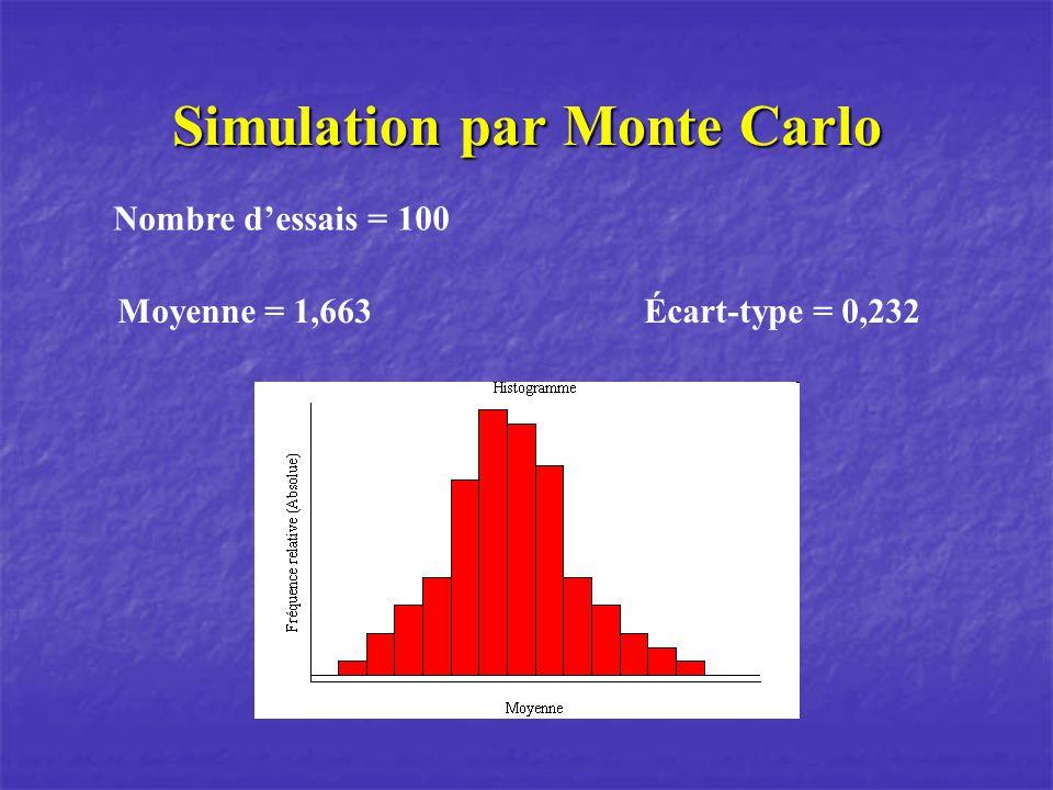 Simulation par Monte Carlo Nombre dessais = 100 Moyenne = 1,663 Écart-type = 0,232