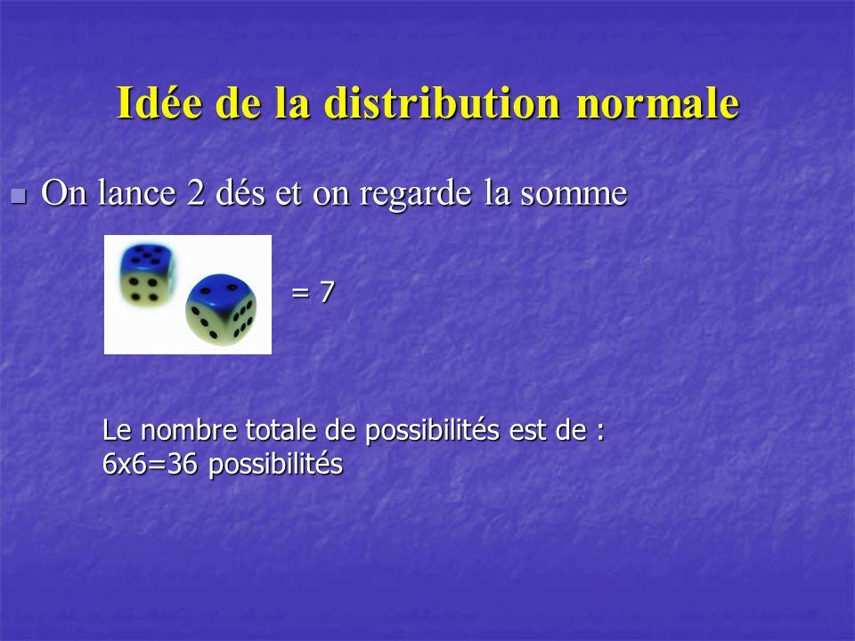 Idée de la distribution normale On lance 2 dés et on regarde la somme On lance 2 dés et on regarde la somme = 7 Le nombre totale de possibilités est d