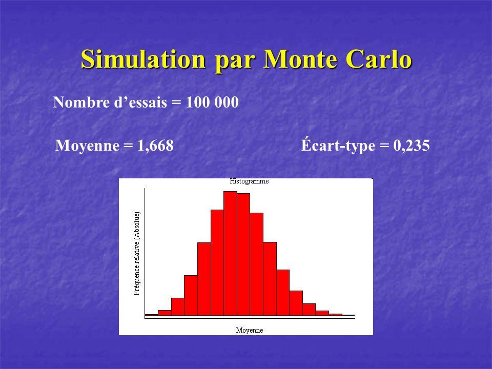 Simulation par Monte Carlo Nombre dessais = 100 000 Moyenne = 1,668 Écart-type = 0,235