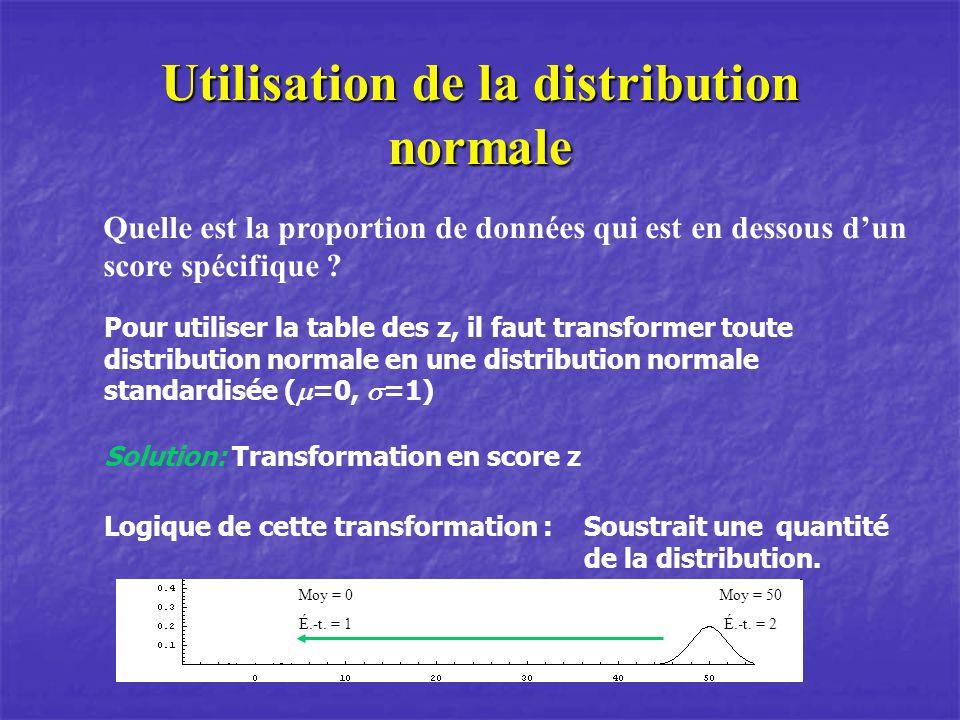 Utilisation de la distribution normale Solution: Transformation en score z Quelle est la proportion de données qui est en dessous dun score spécifique