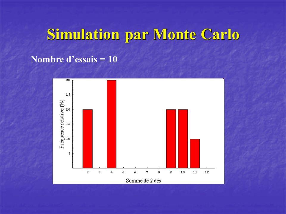 Simulation par Monte Carlo Nombre dessais = 10