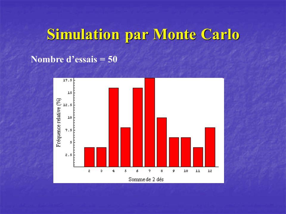 Simulation par Monte Carlo Nombre dessais = 50