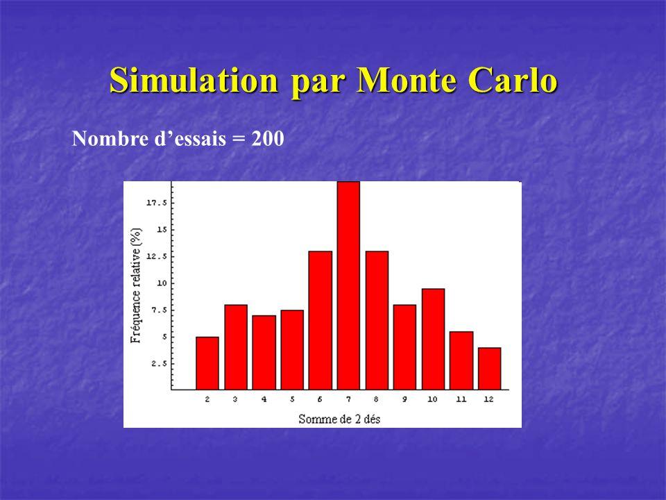 Simulation par Monte Carlo Nombre dessais = 200