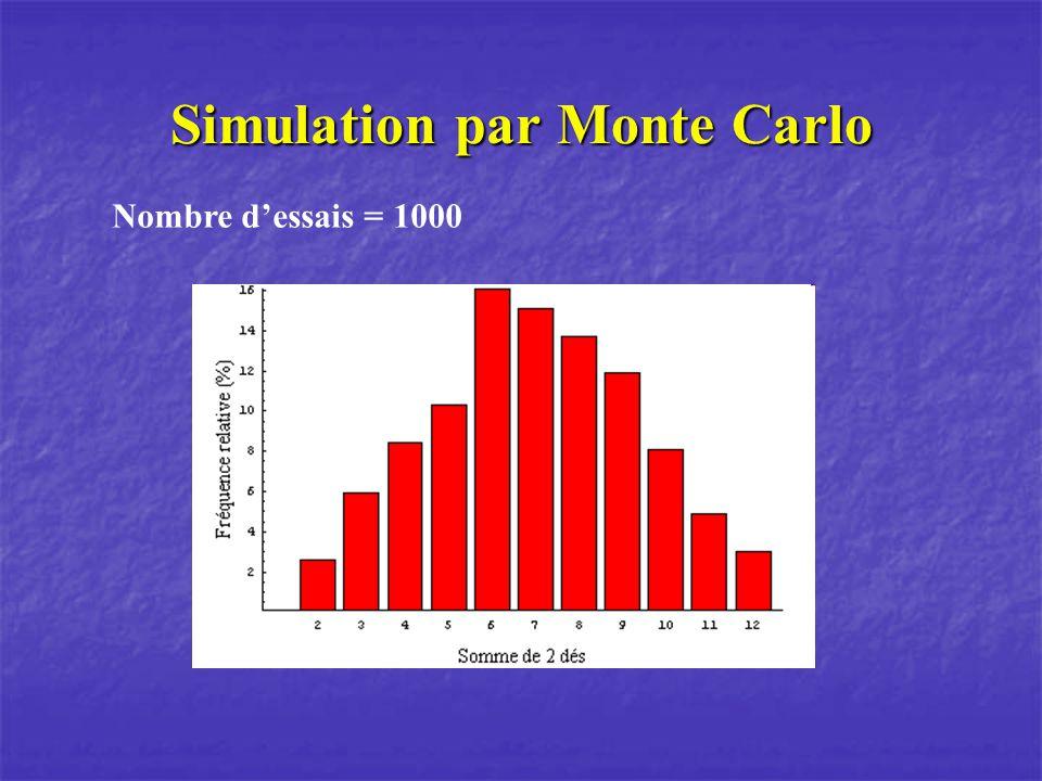 Simulation par Monte Carlo Nombre dessais = 1000