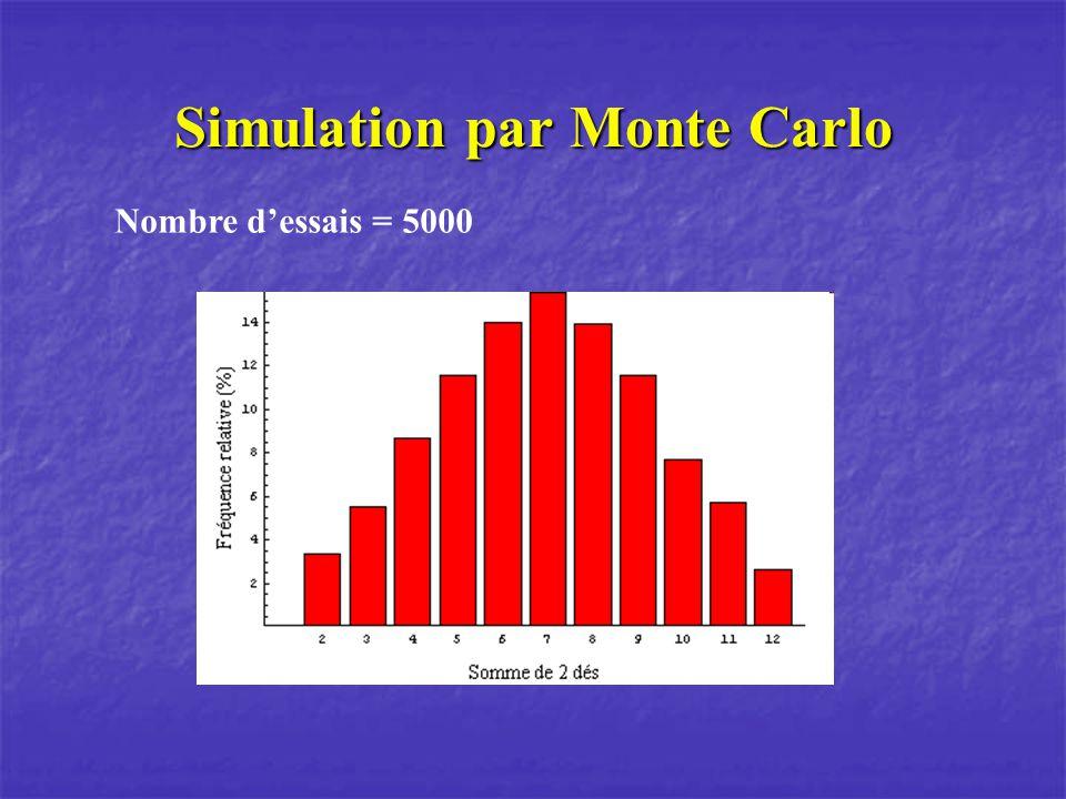 Simulation par Monte Carlo Nombre dessais = 5000