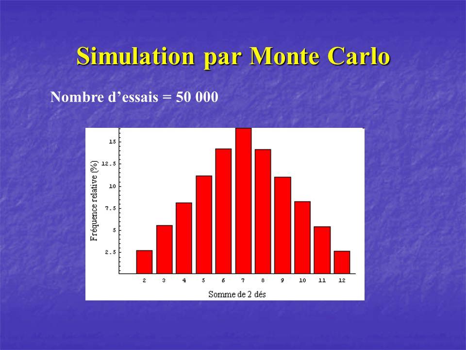 Simulation par Monte Carlo Nombre dessais = 50 000