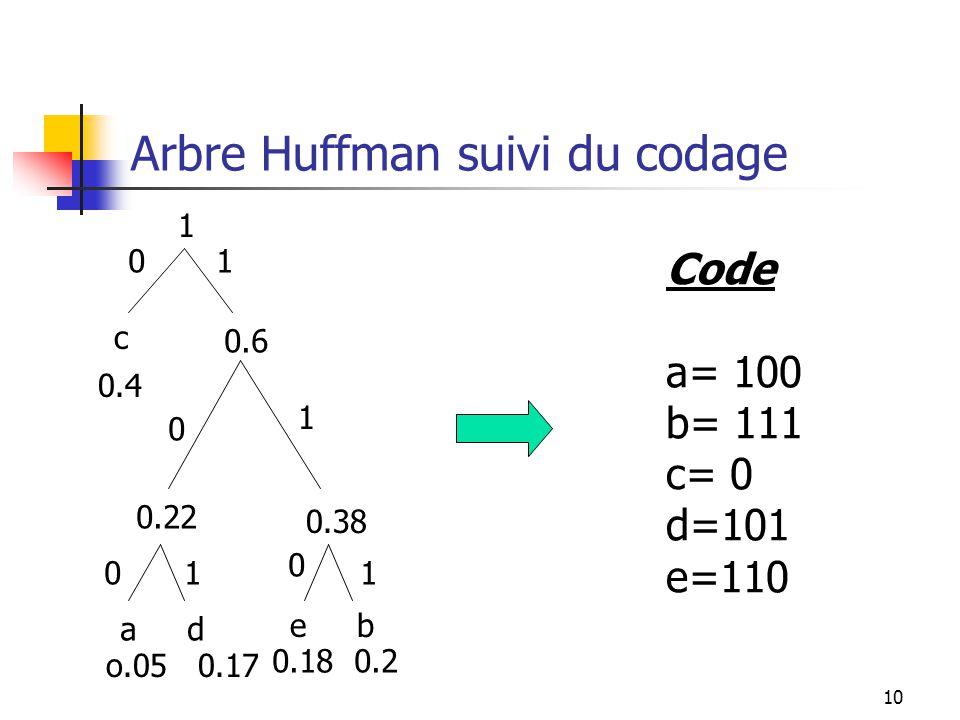 10 Arbre Huffman suivi du codage a d o.05 0.17 0.22 e b 0.18 0.2 0.38 0.6 0.4 1 01 0 1 01 0 1 c Code a= 100 b= 111 c= 0 d=101 e=110