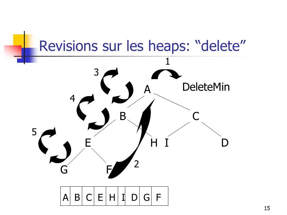 15 Revisions sur les heaps: delete A B C E H I D G F A B C E H I D G F DeleteMin 1 2 5 3 4