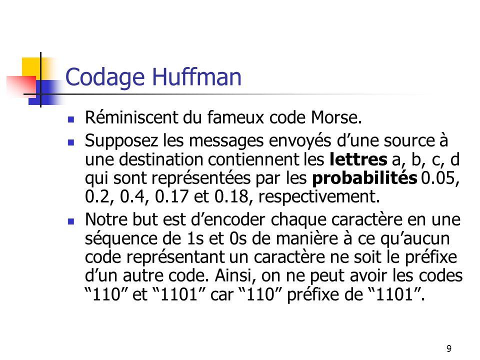 9 Codage Huffman Réminiscent du fameux code Morse. Supposez les messages envoyés dune source à une destination contiennent les lettres a, b, c, d qui