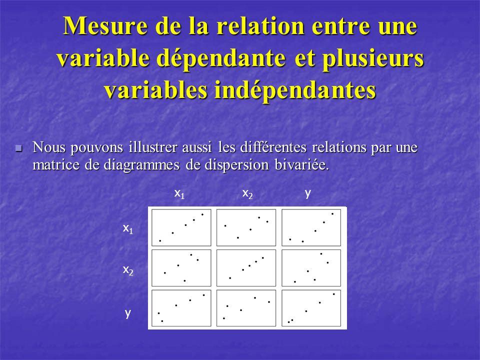 Mesure de la relation entre une variable dépendante et plusieurs variables indépendantes Nous pouvons illustrer aussi les différentes relations par une matrice de diagrammes de dispersion bivariée.