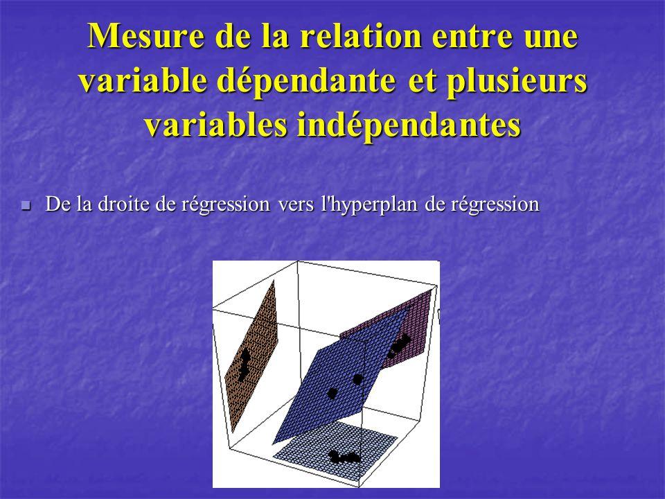 Mesure de la relation entre une variable dépendante et plusieurs variables indépendantes De la droite de régression vers l hyperplan de régression De la droite de régression vers l hyperplan de régression