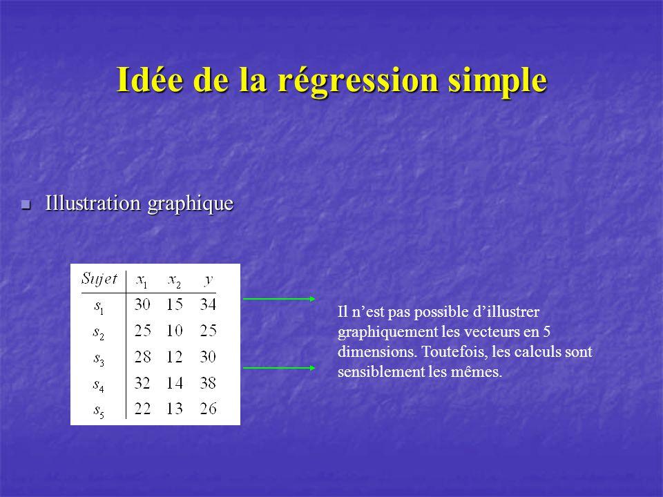 Idée de la régression simple Illustration graphique Illustration graphique Il nest pas possible dillustrer graphiquement les vecteurs en 5 dimensions.