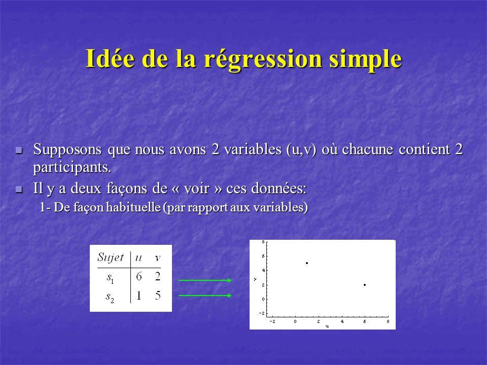 Idée de la régression simple Supposons que nous avons 2 variables (u,v) où chacune contient 2 participants.