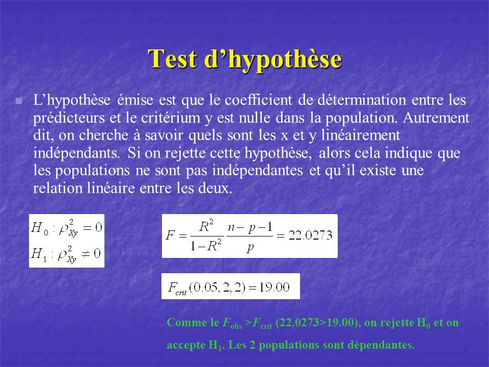 Test dhypothèse Lhypothèse émise est que le coefficient de détermination entre les prédicteurs et le critérium y est nulle dans la population.