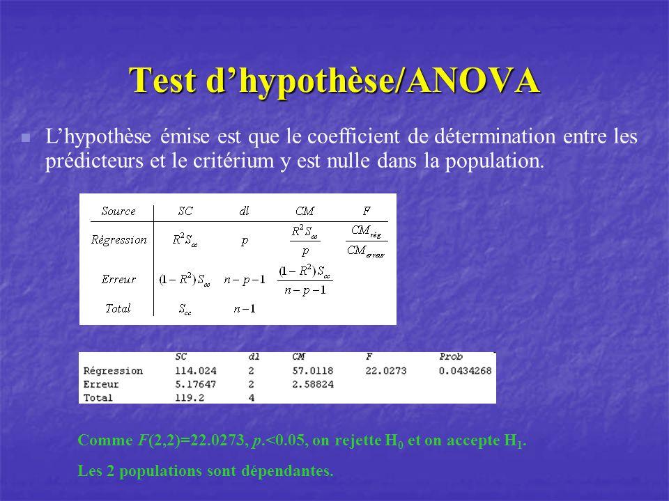 Test dhypothèse/ANOVA Lhypothèse émise est que le coefficient de détermination entre les prédicteurs et le critérium y est nulle dans la population.