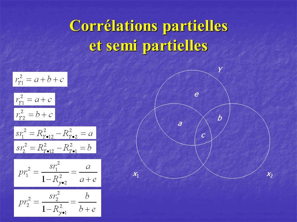 Corrélations partielles et semi partielles a b c e Y x1x1 x2x2