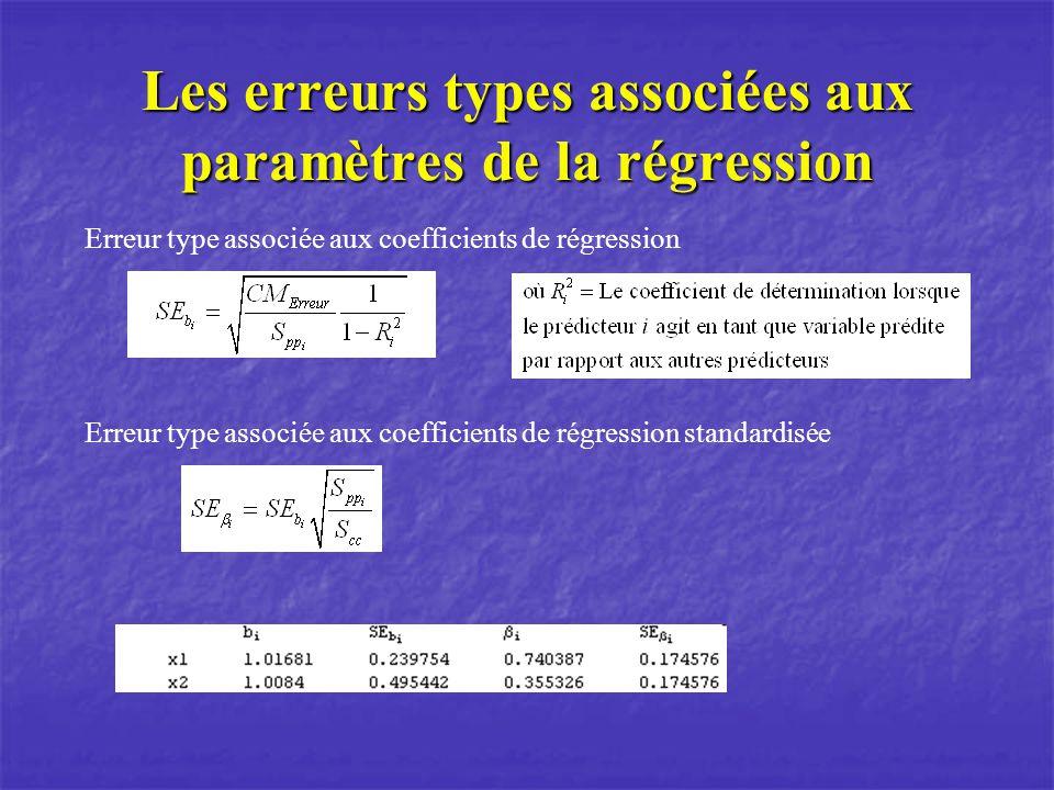 Les erreurs types associées aux paramètres de la régression Erreur type associée aux coefficients de régression Erreur type associée aux coefficients de régression standardisée