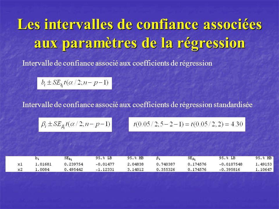 Les intervalles de confiance associées aux paramètres de la régression Intervalle de confiance associé aux coefficients de régression Intervalle de confiance associé aux coefficients de régression standardisée