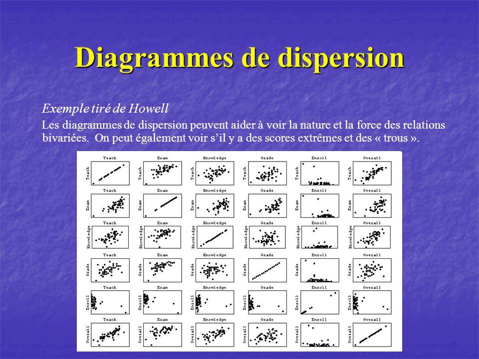 Diagrammes de dispersion Exemple tiré de Howell Les diagrammes de dispersion peuvent aider à voir la nature et la force des relations bivariées.