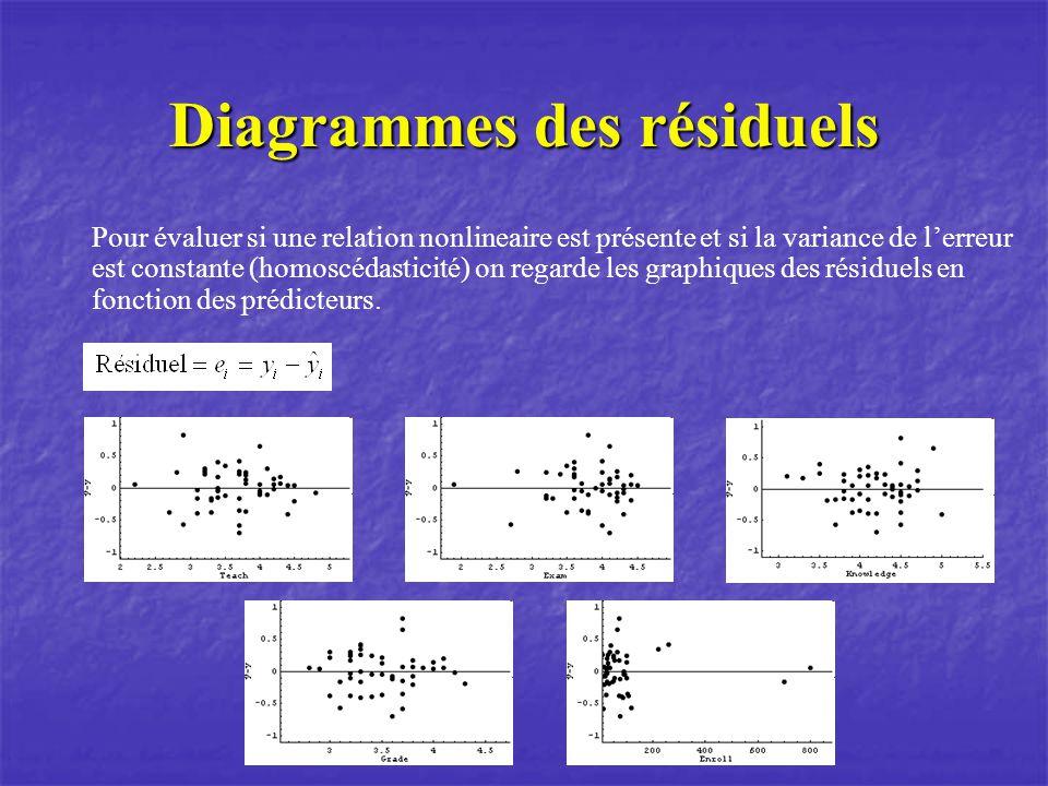 Diagrammes des résiduels Pour évaluer si une relation nonlineaire est présente et si la variance de lerreur est constante (homoscédasticité) on regarde les graphiques des résiduels en fonction des prédicteurs.