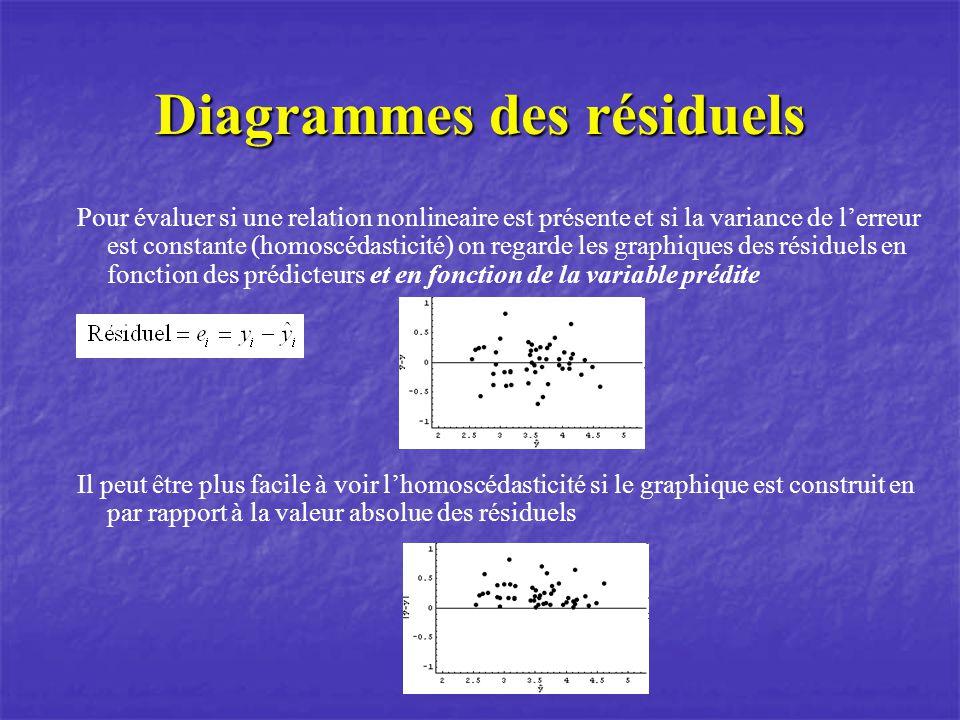 Diagrammes des résiduels Pour évaluer si une relation nonlineaire est présente et si la variance de lerreur est constante (homoscédasticité) on regarde les graphiques des résiduels en fonction des prédicteurs et en fonction de la variable prédite Il peut être plus facile à voir lhomoscédasticité si le graphique est construit en par rapport à la valeur absolue des résiduels