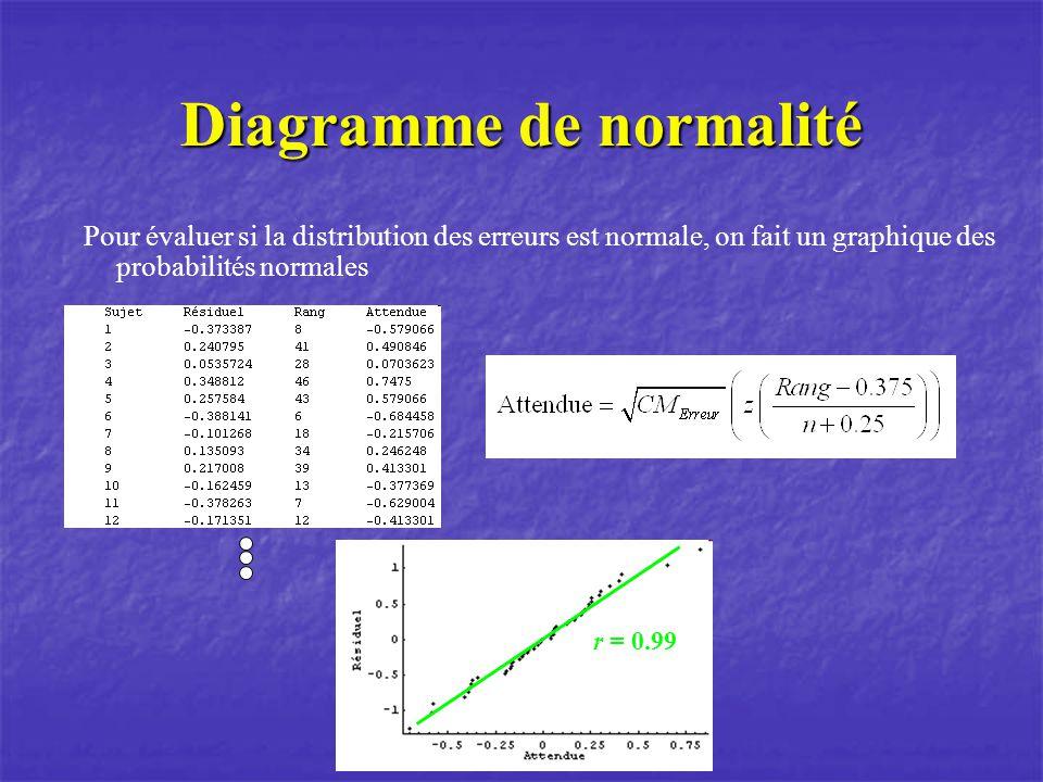 Diagramme de normalité Pour évaluer si la distribution des erreurs est normale, on fait un graphique des probabilités normales r = 0.99