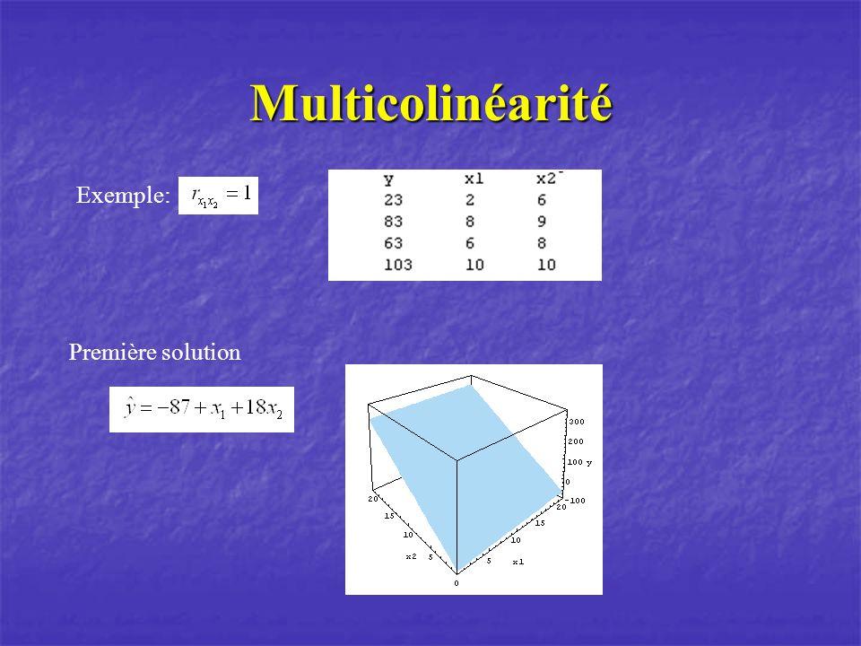Multicolinéarité Exemple: Première solution