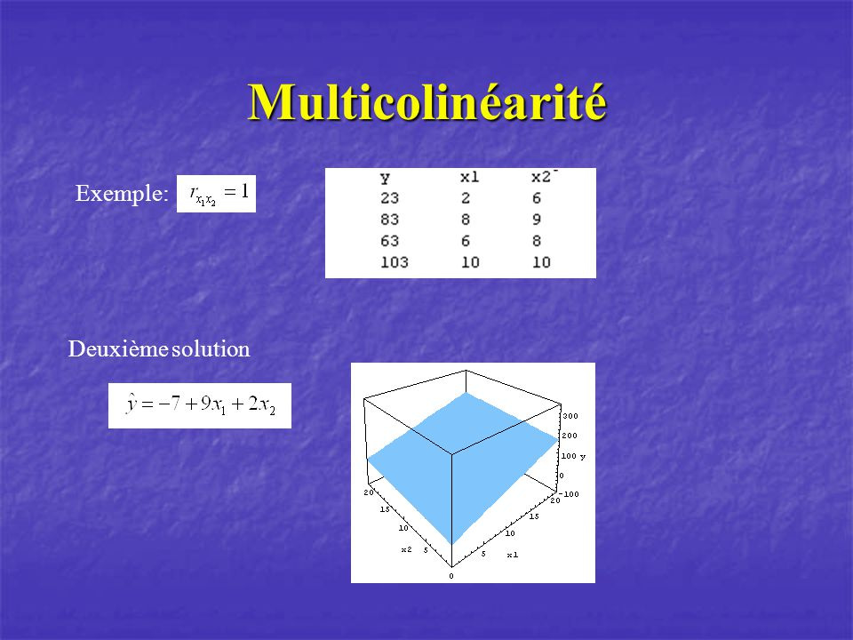 Multicolinéarité Exemple: Deuxième solution