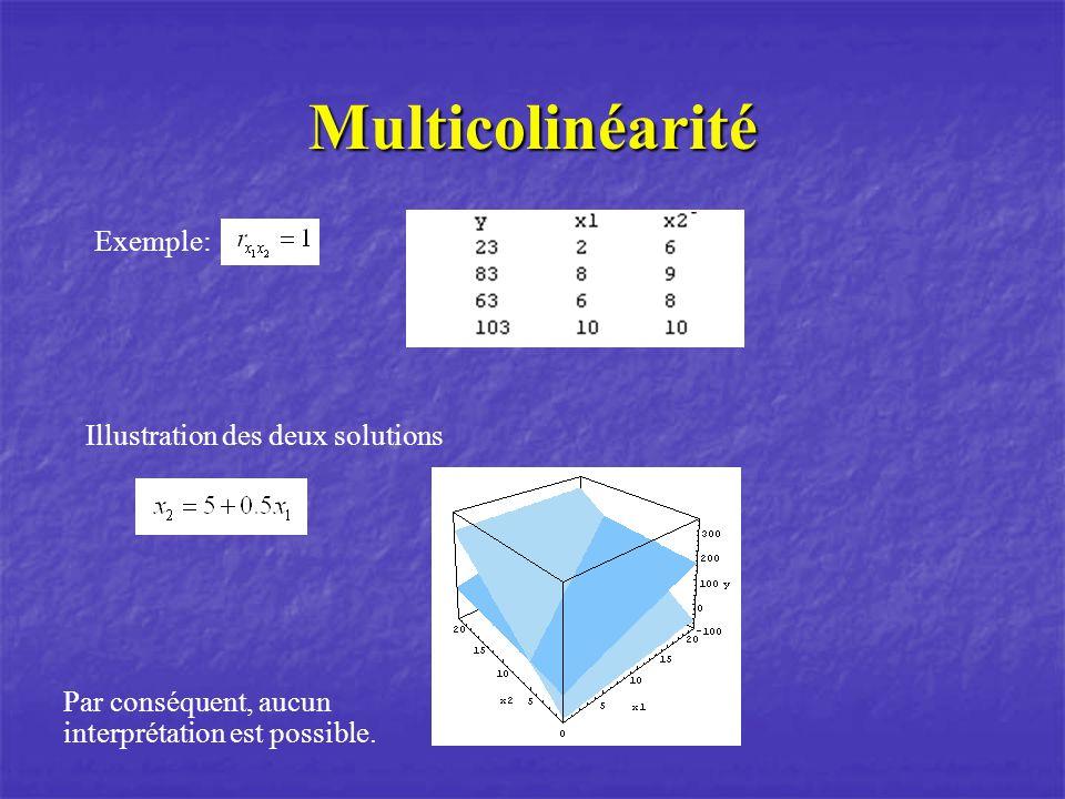 Multicolinéarité Exemple: Illustration des deux solutions Par conséquent, aucun interprétation est possible.
