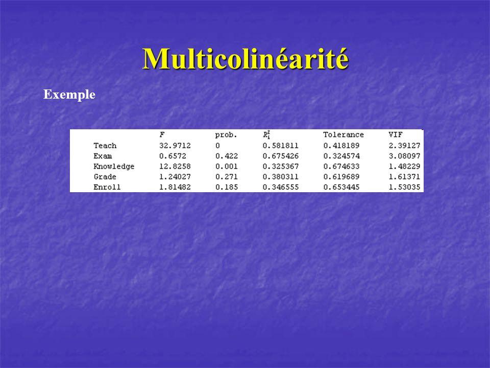 Multicolinéarité Exemple