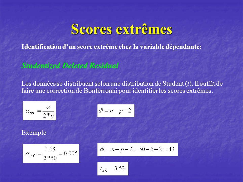 Scores extrêmes Identification dun score extrême chez la variable dépendante: Studentized Deleted Residual Les données se distribuent selon une distribution de Student (t).