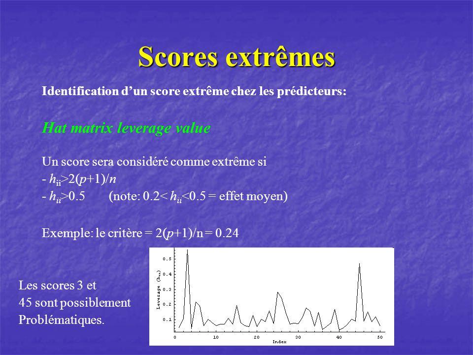 Scores extrêmes Identification dun score extrême chez les prédicteurs: Hat matrix leverage value Un score sera considéré comme extrême si - h ii >2(p+1)/n - h ii >0.5(note: 0.2< h ii <0.5 = effet moyen) Exemple: le critère = 2(p+1)/n = 0.24 Les scores 3 et 45 sont possiblement Problématiques.