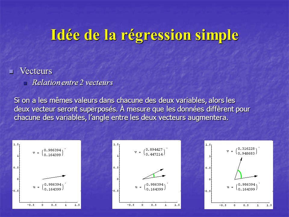 Idée de la régression simple Vecteurs Vecteurs Relation entre 2 vecteurs Relation entre 2 vecteurs Si on a les mêmes valeurs dans chacune des deux variables, alors les deux vecteur seront superposés.