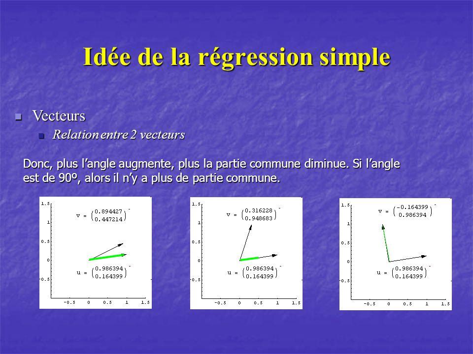 Idée de la régression simple Vecteurs Vecteurs Relation entre 2 vecteurs Relation entre 2 vecteurs Donc, plus langle augmente, plus la partie commune diminue.